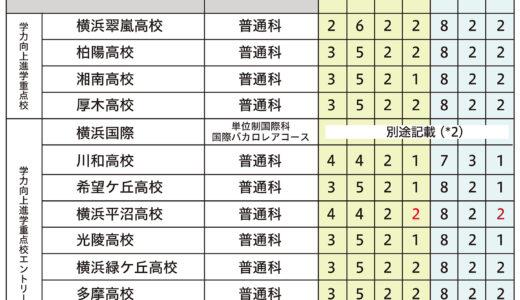 【2022 高校受験】神奈川 公立高校の入試制度が丸わかり!配点のしくみを理解し、強みを活かした受験を!