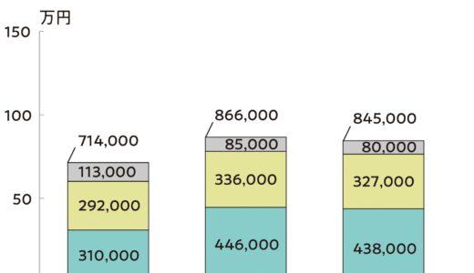 大学受験や入学後の費用っていくらかかる?国公私立大学それぞれ詳しく!