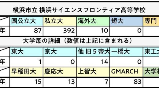 【2021中学受験】神奈川県 公立中高一貫校5校の気になる大学進学実績を比較!